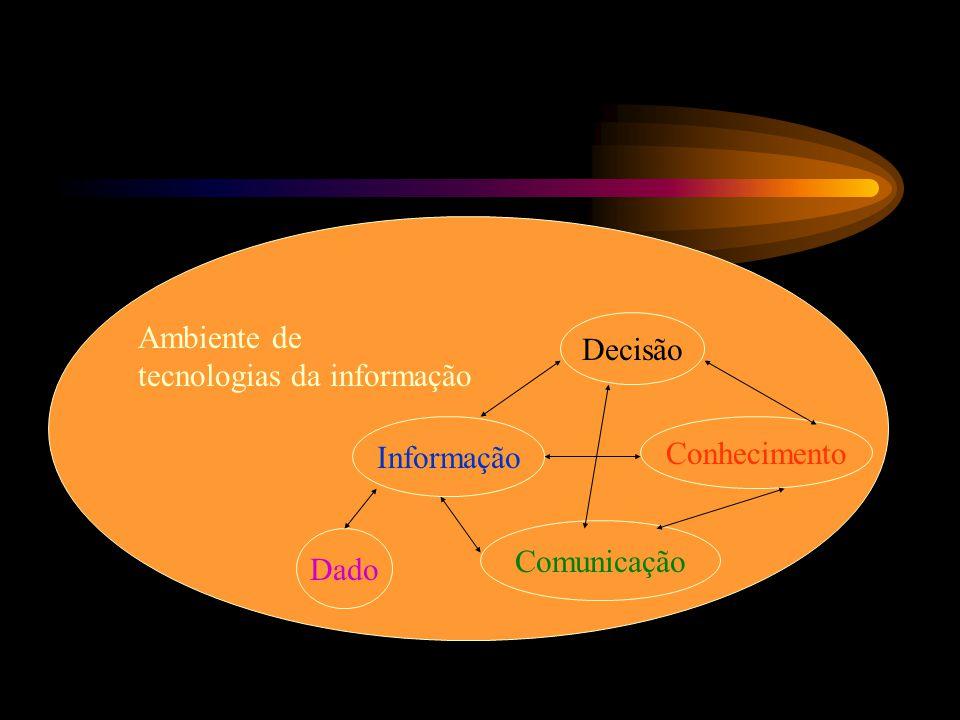 Ambiente de tecnologias da informação Decisão Informação Conhecimento Comunicação Dado