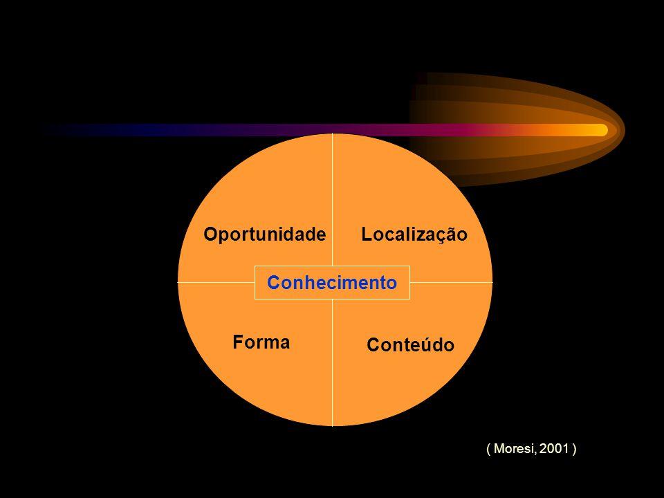 Conhecimento Oportunidade Localização Conhecimento Forma Conteúdo
