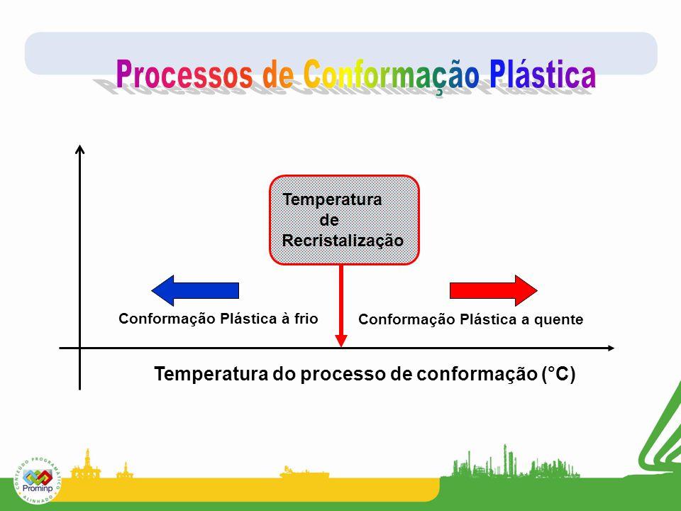 Processos de Conformação Plástica