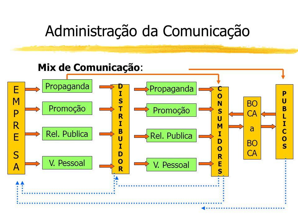 Administração da Comunicação