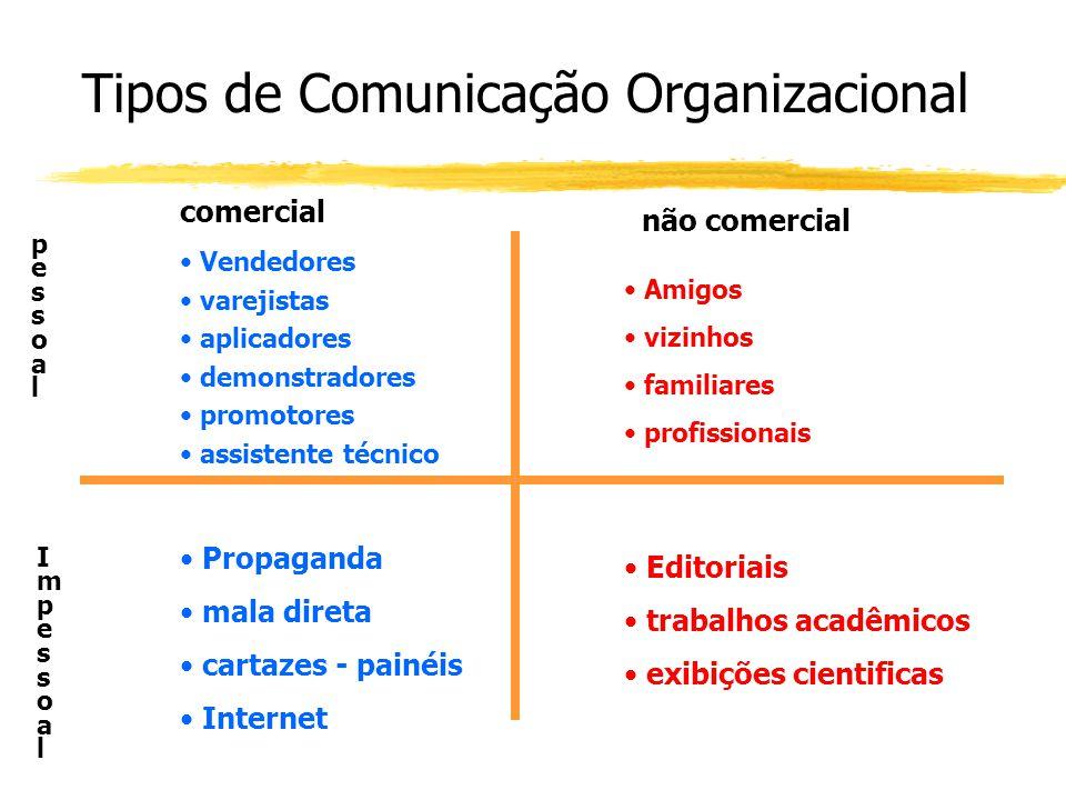 Tipos de Comunicação Organizacional