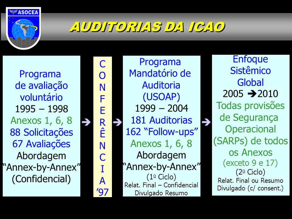 AUDITORIAS DA ICAO Programa de avaliação voluntário 1995 – 1998