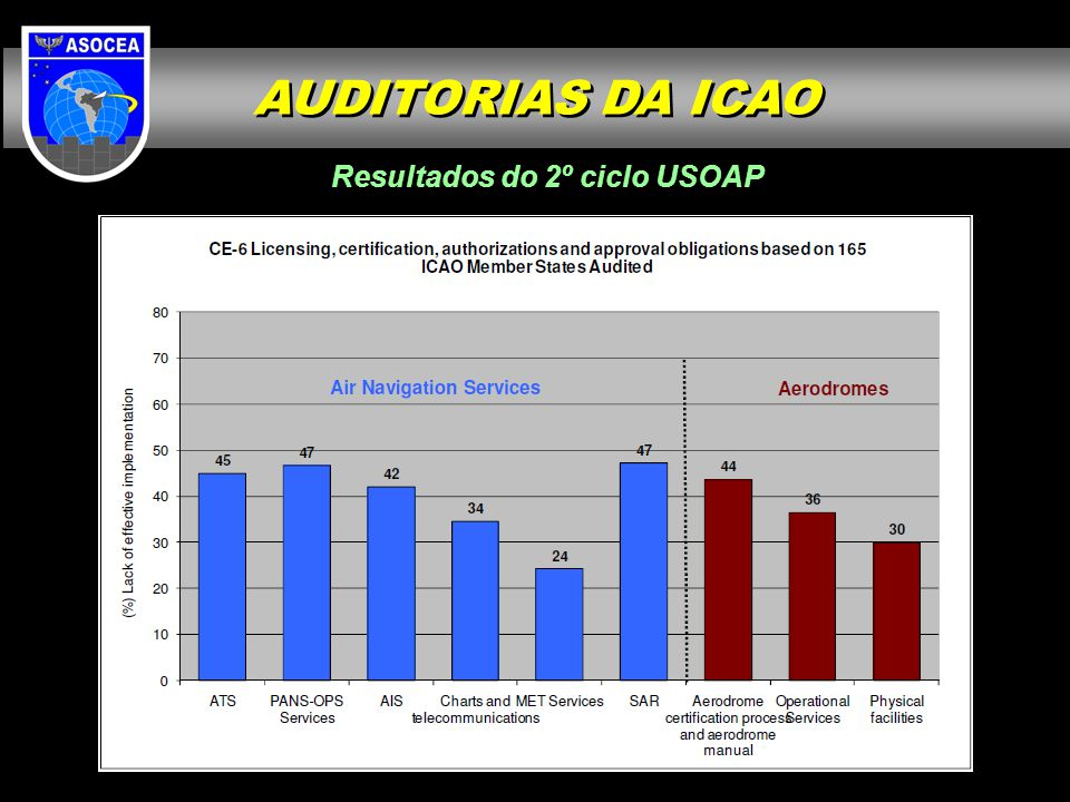 Resultados do 2º ciclo USOAP