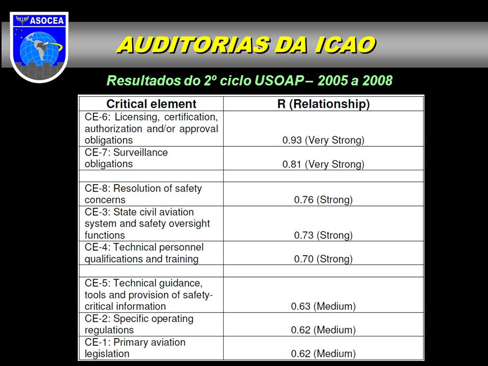 Resultados do 2º ciclo USOAP – 2005 a 2008