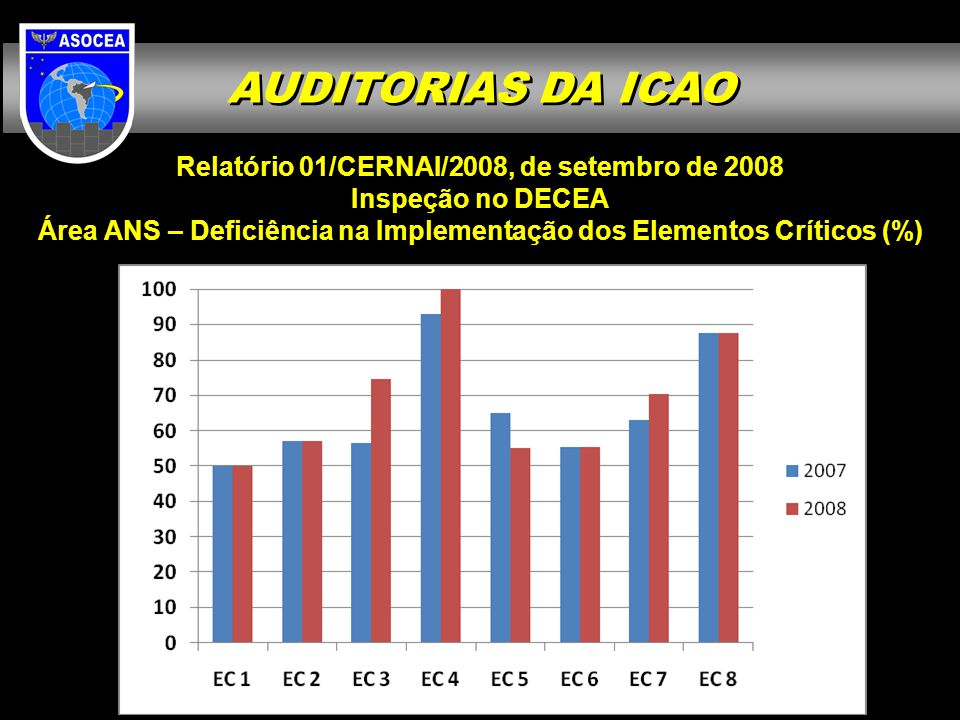 AUDITORIAS DA ICAO Relatório 01/CERNAI/2008, de setembro de 2008