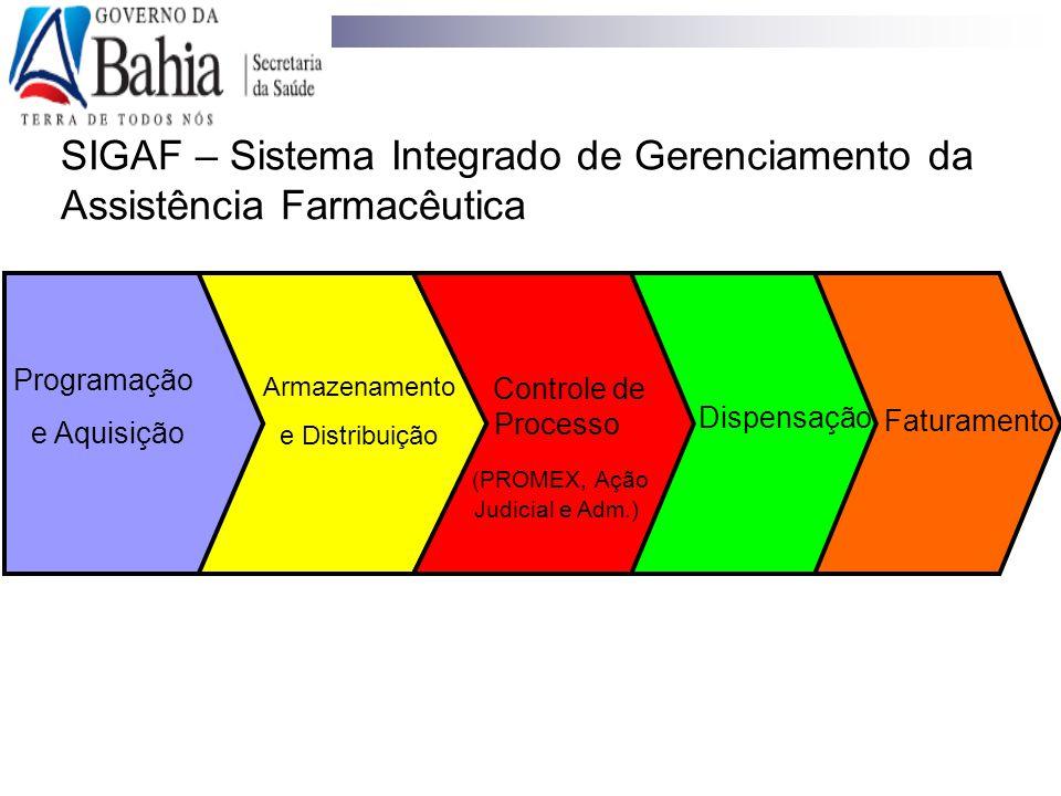 SIGAF – Sistema Integrado de Gerenciamento da Assistência Farmacêutica