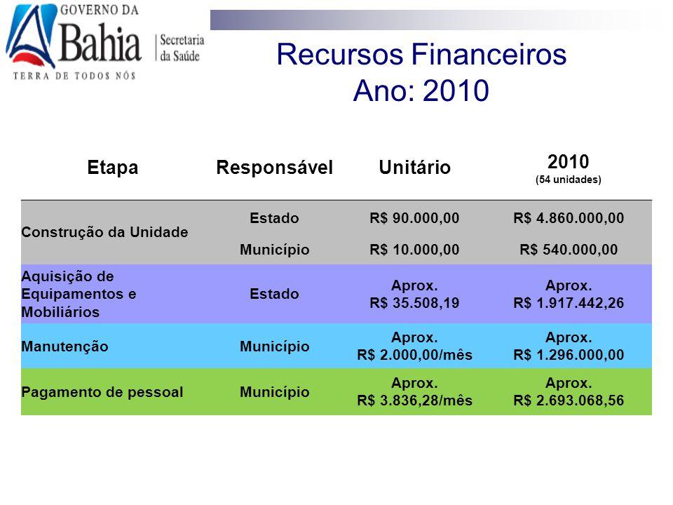 Recursos Financeiros Ano: 2010
