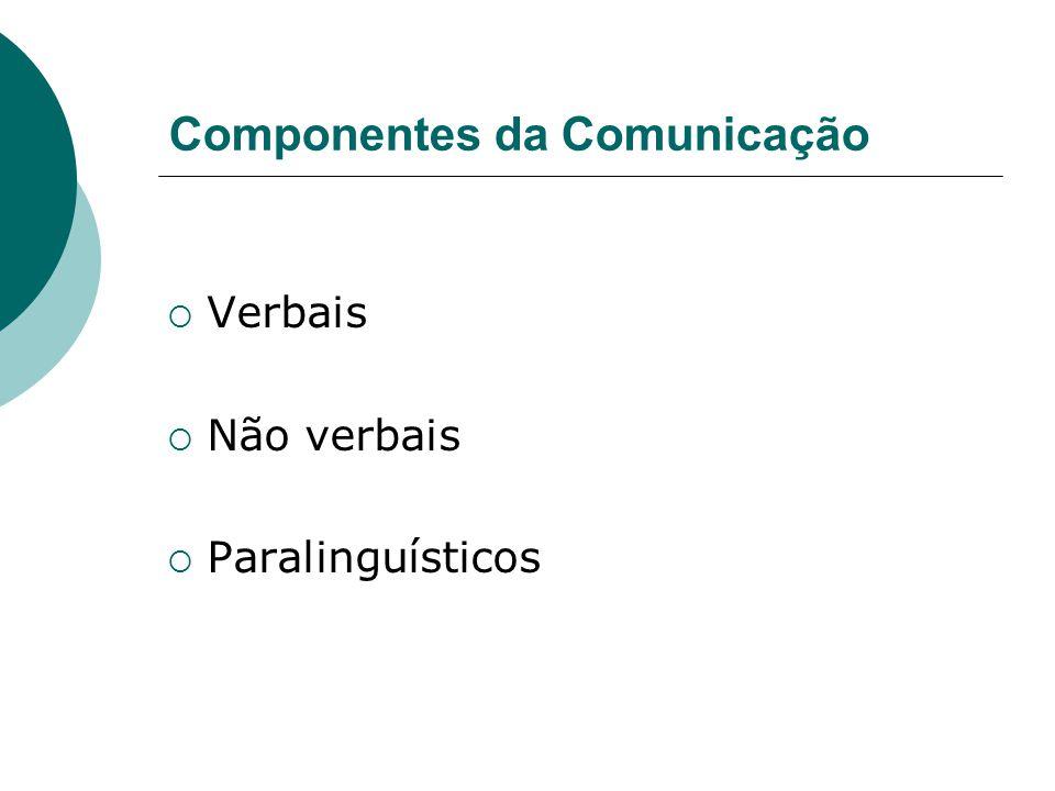 Componentes da Comunicação