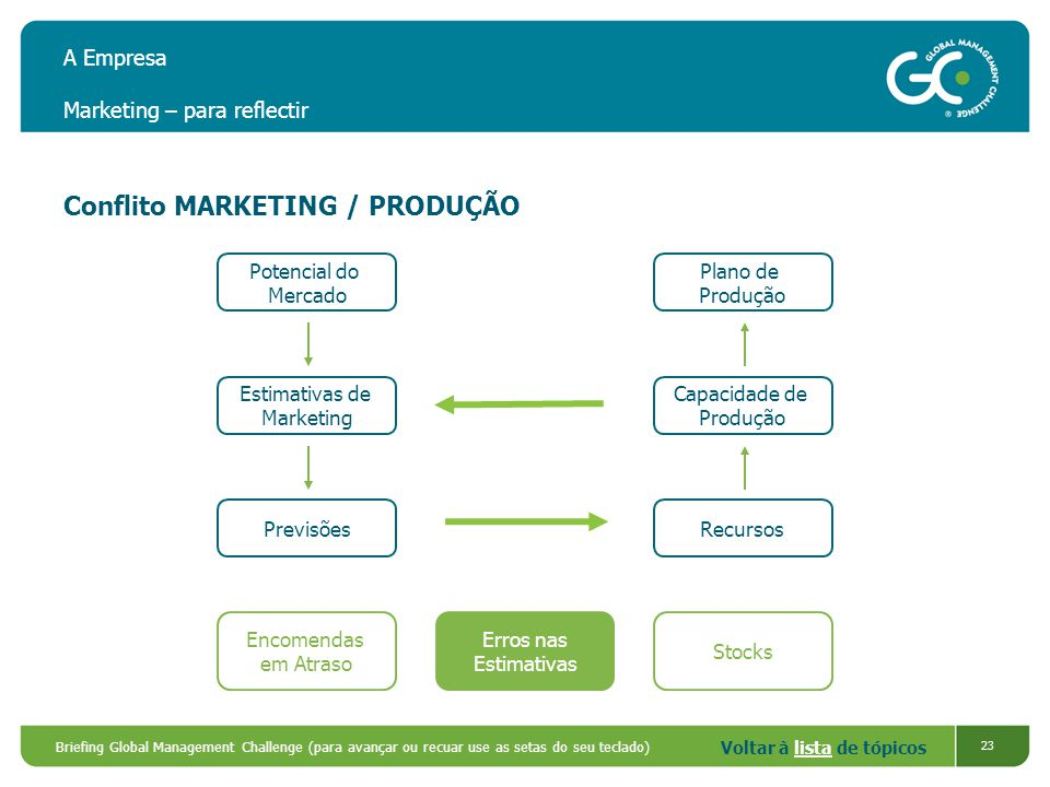 A Empresa Marketing – para reflectir