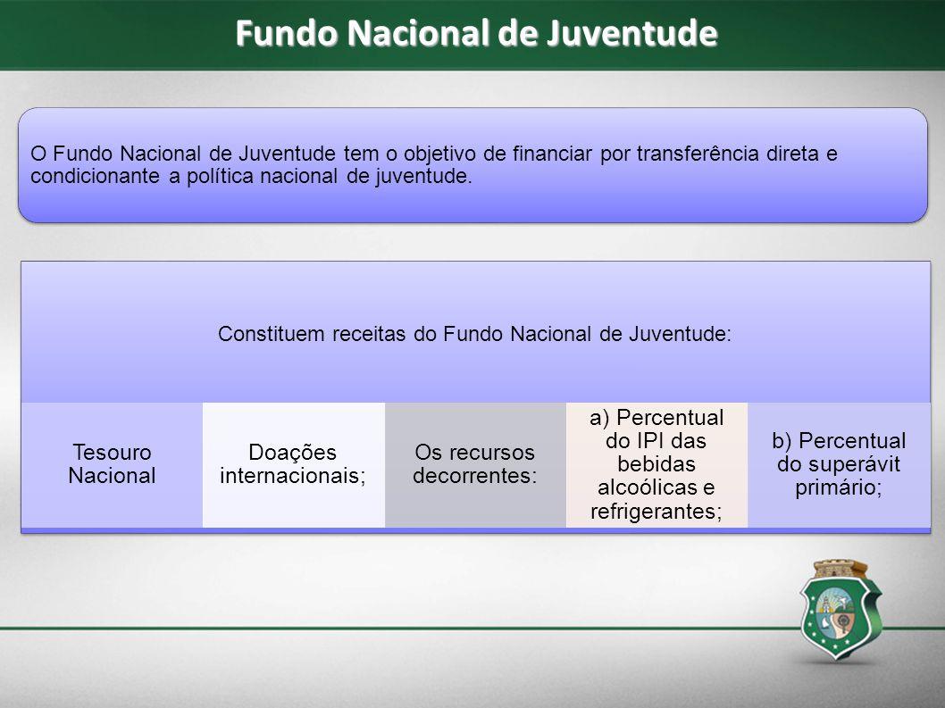 Fundo Nacional de Juventude