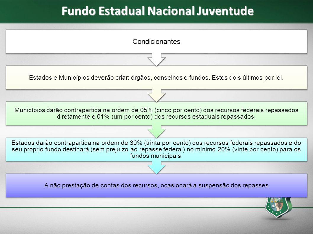 Fundo Estadual Nacional Juventude