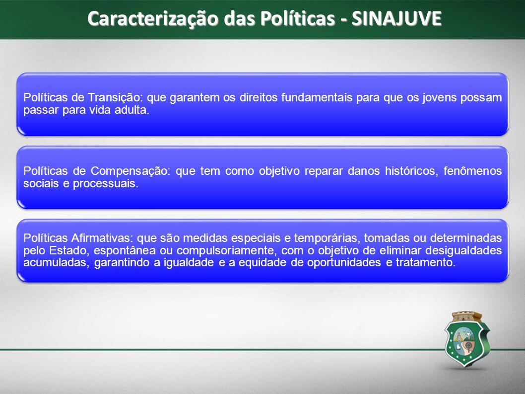 Caracterização das Políticas - SINAJUVE