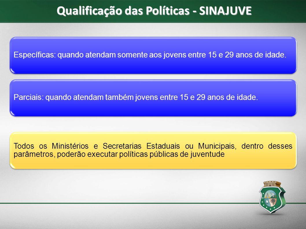 Qualificação das Políticas - SINAJUVE