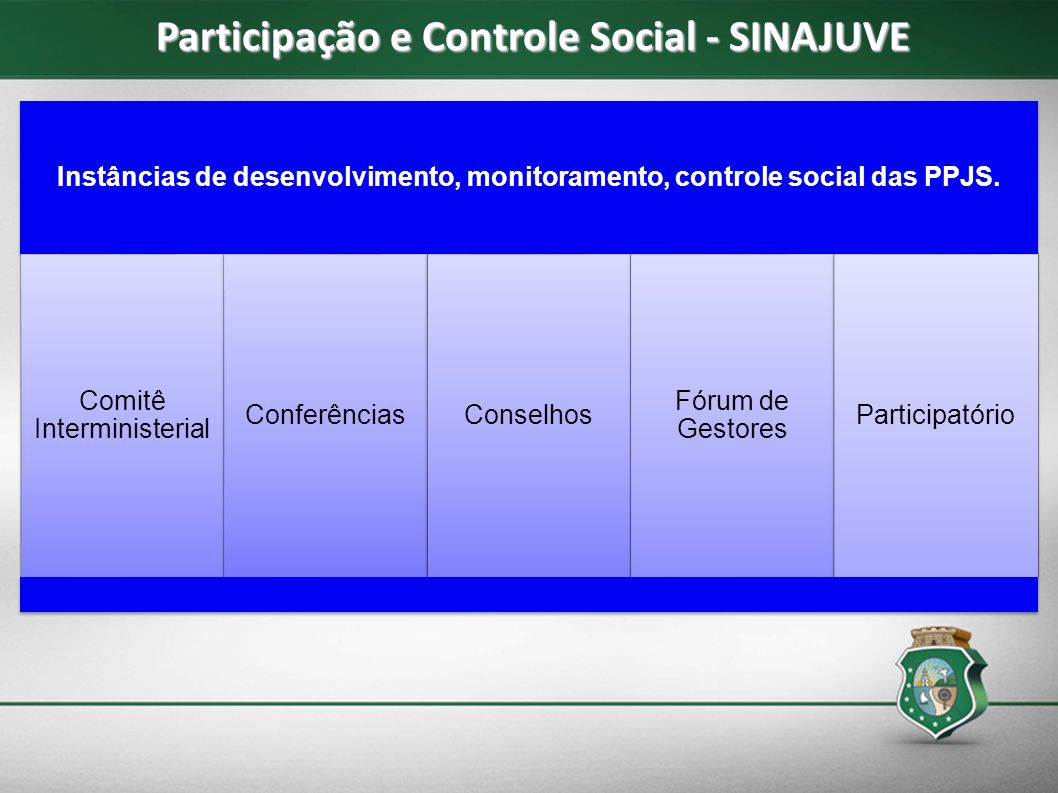 Participação e Controle Social - SINAJUVE