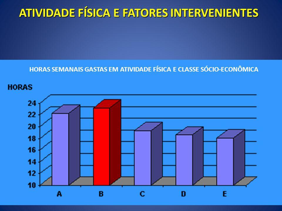 ATIVIDADE FÍSICA E FATORES INTERVENIENTES