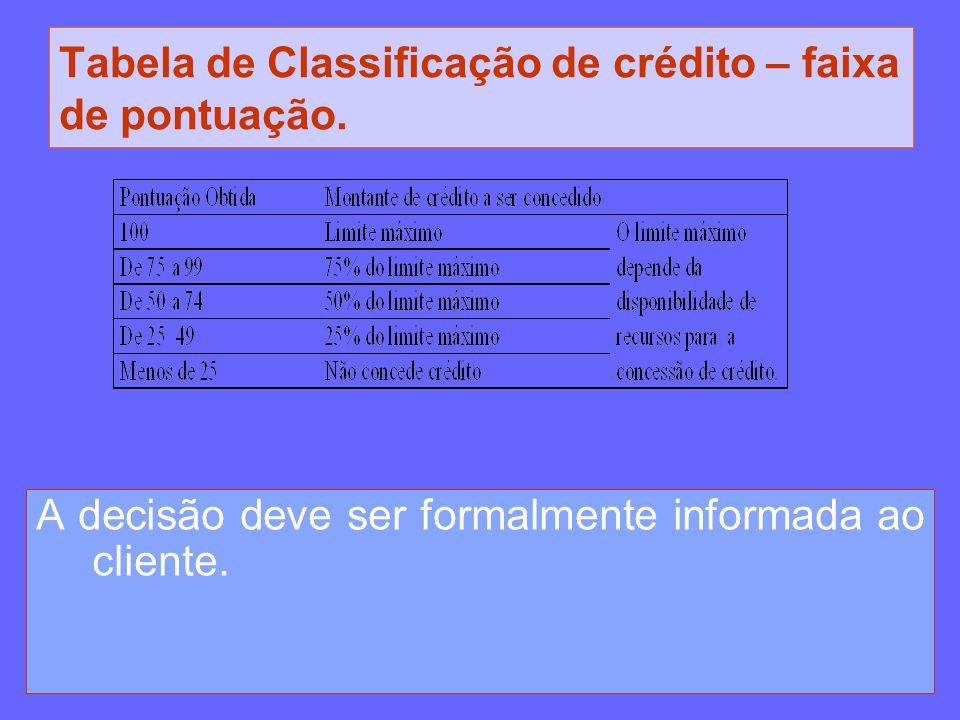 Tabela de Classificação de crédito – faixa de pontuação.
