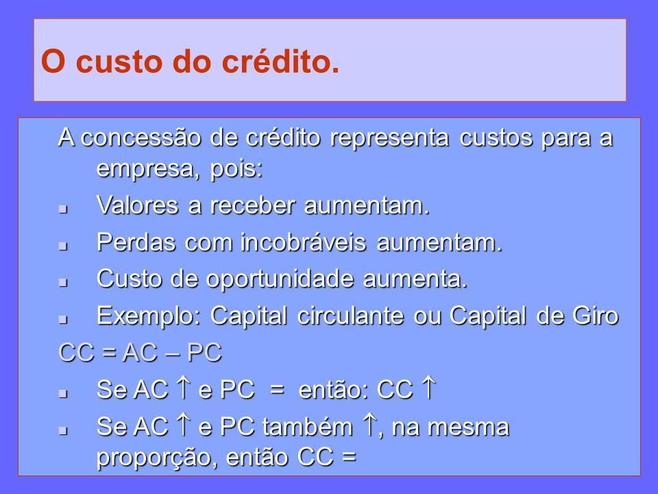 O custo do crédito. A concessão de crédito representa custos para a empresa, pois: Valores a receber aumentam.