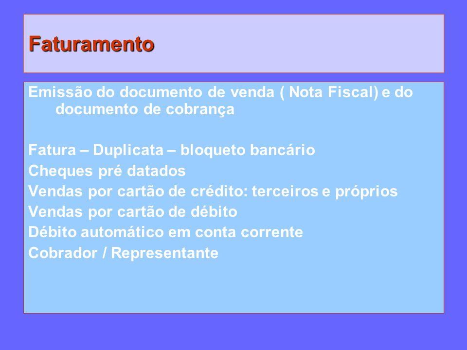 Faturamento Emissão do documento de venda ( Nota Fiscal) e do documento de cobrança. Fatura – Duplicata – bloqueto bancário.