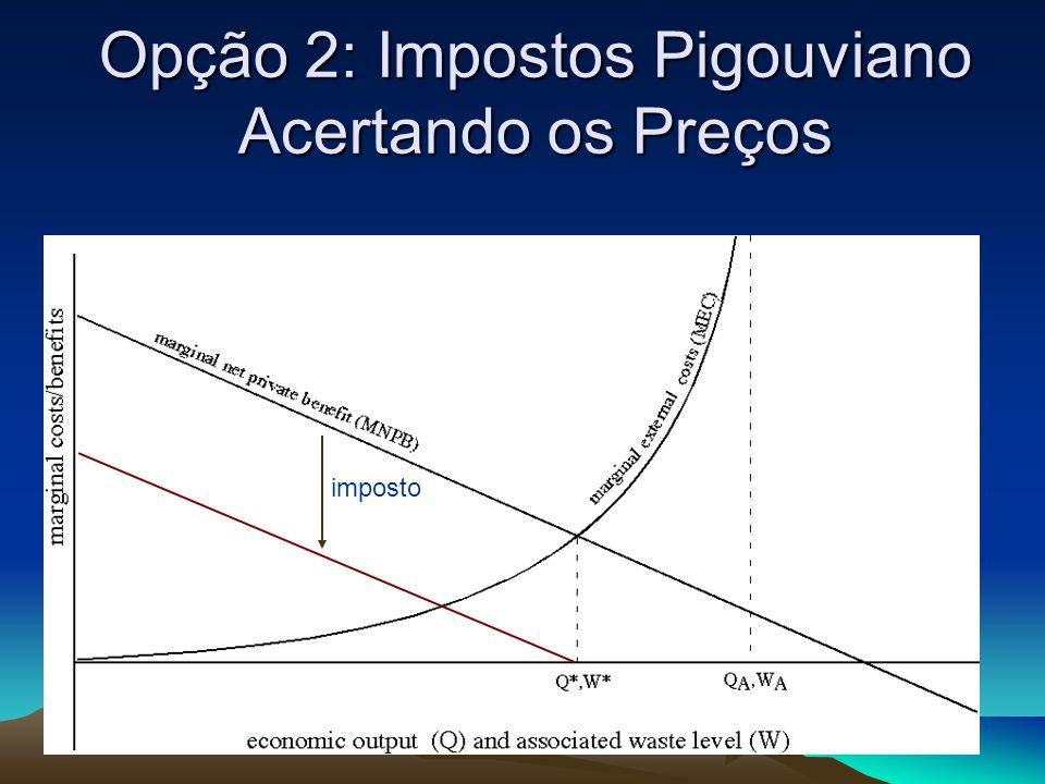 Opção 2: Impostos Pigouviano Acertando os Preços