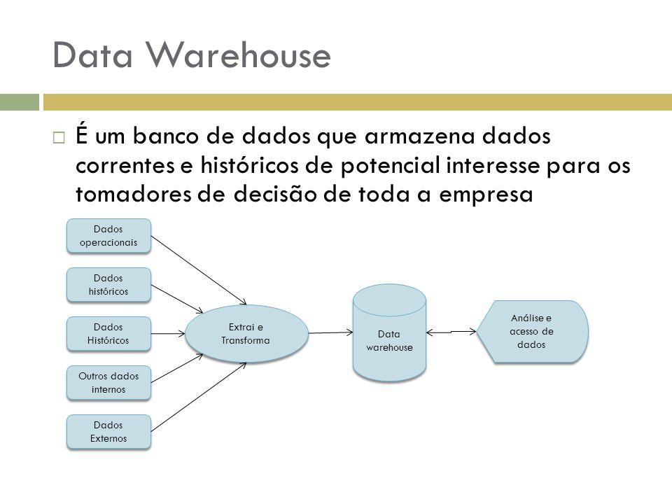 Análise e acesso de dados