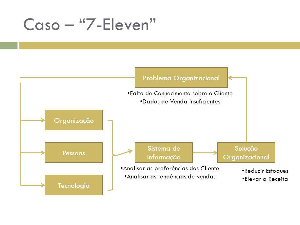 Caso – 7-Eleven Problema Organizacional Organização Pessoas