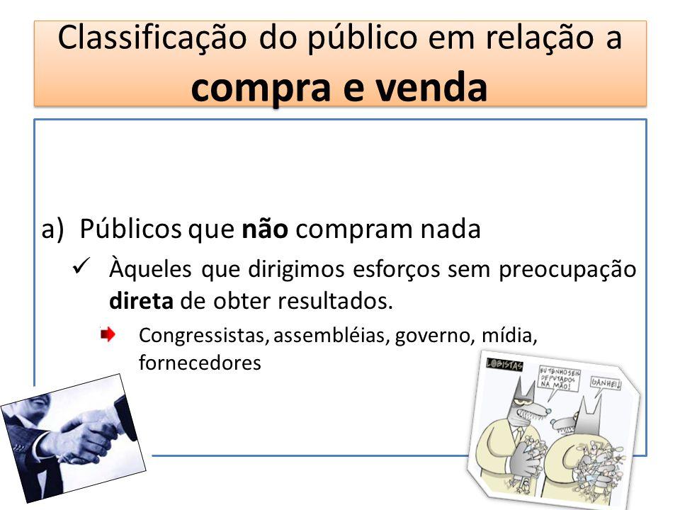 Classificação do público em relação a compra e venda