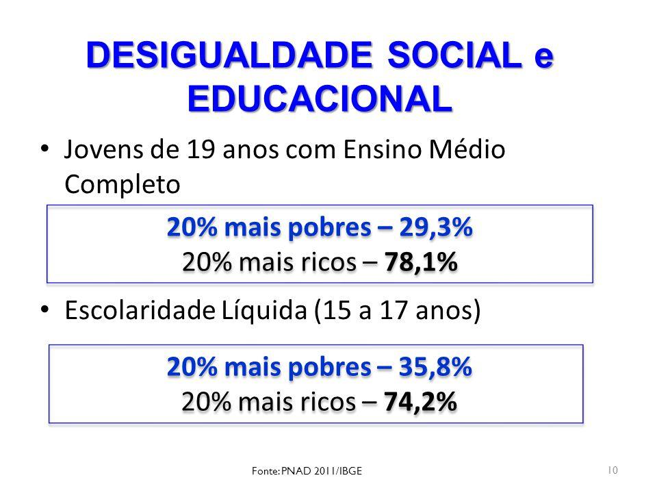 DESIGUALDADE SOCIAL e EDUCACIONAL