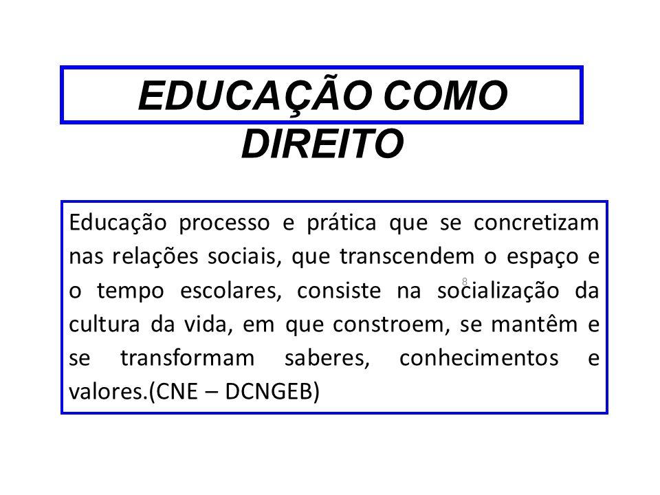 EDUCAÇÃO COMO DIREITO