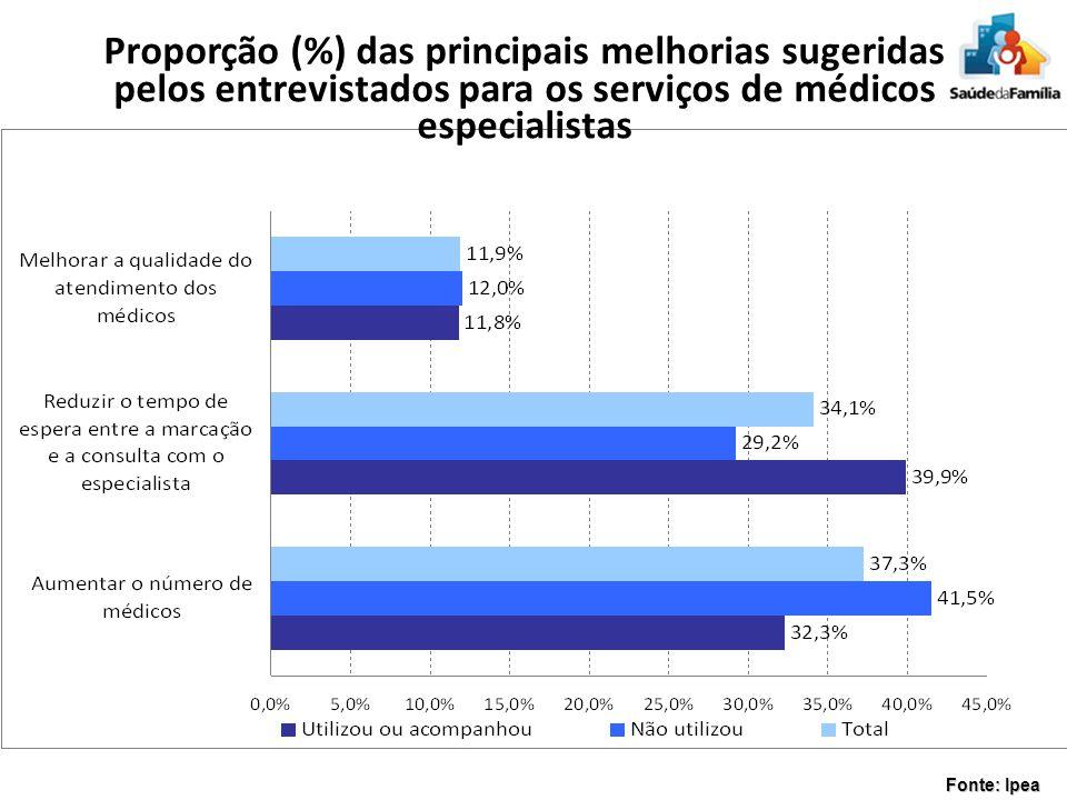 Proporção (%) das principais melhorias sugeridas pelos entrevistados para os serviços de médicos especialistas