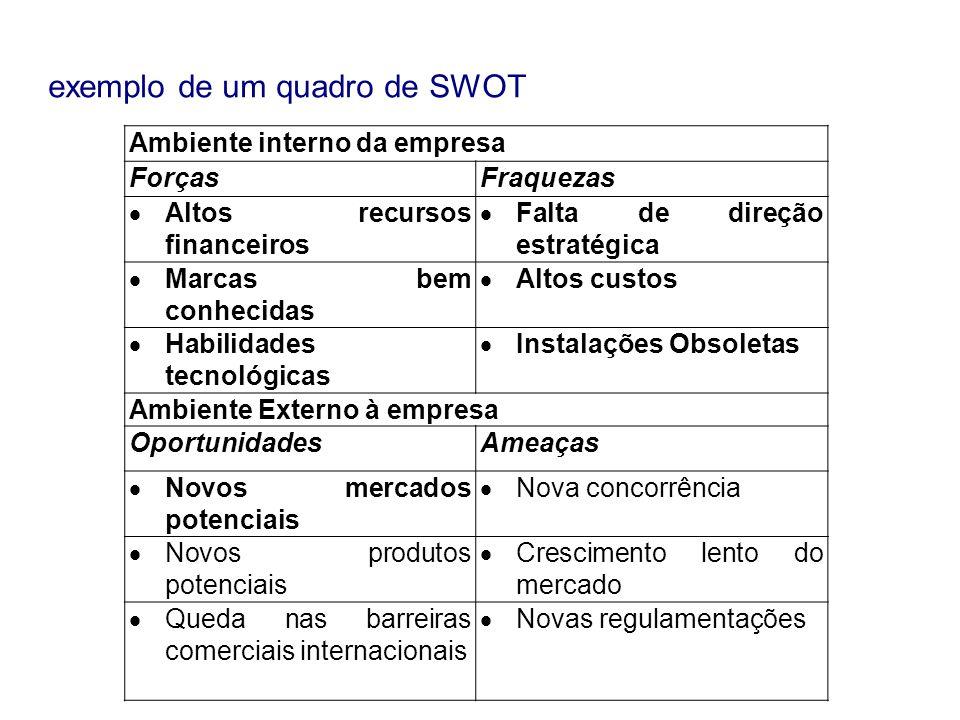 exemplo de um quadro de SWOT