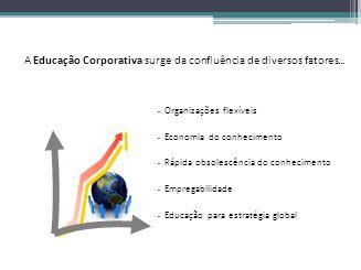 A Educação Corporativa surge da confluência de diversos fatores...