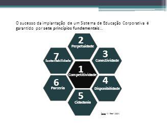 O sucesso da implantação de um Sistema de Educação Corporativa é garantido por sete princípios fundamentais...