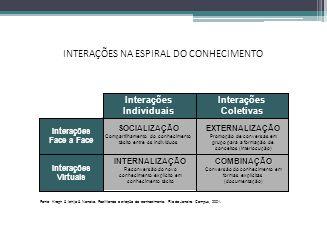 INTERAÇÕES NA ESPIRAL DO CONHECIMENTO