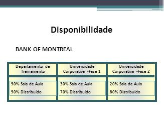 Disponibilidade BANK OF MONTREAL Departamento de Treinamento