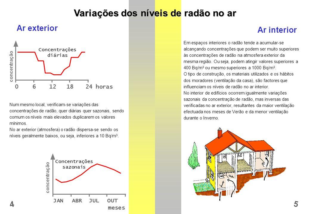 Variações dos níveis de radão no ar