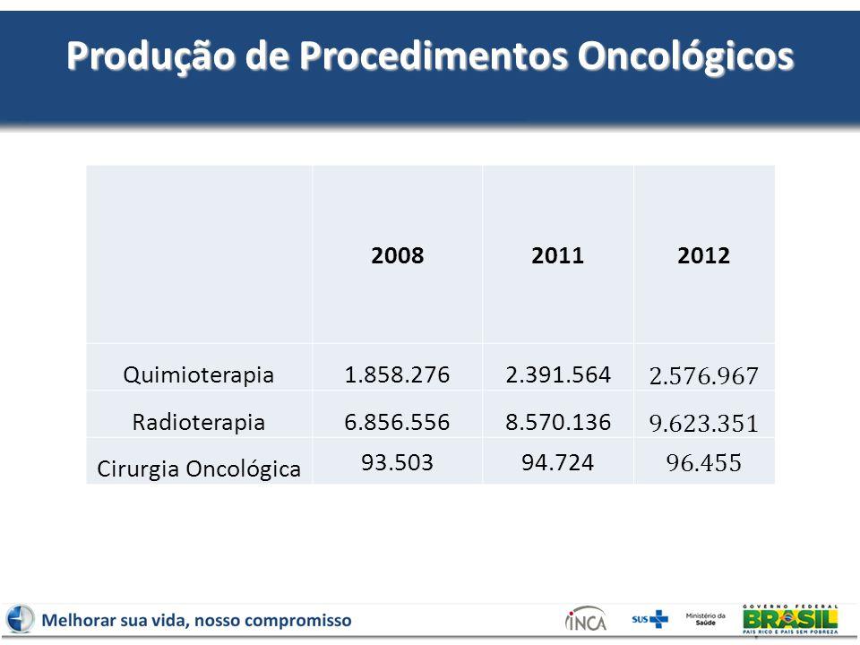 Produção de Procedimentos Oncológicos