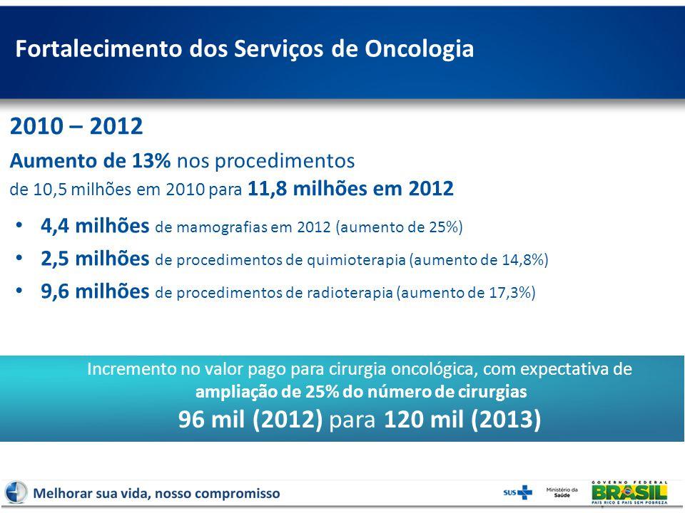 Fortalecimento dos Serviços de Oncologia