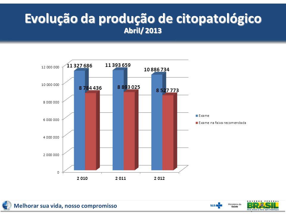 Evolução da produção de citopatológico