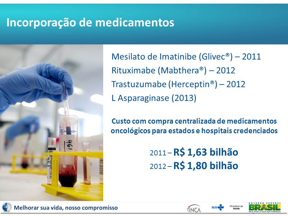 Evolução da compra centralizada de Medicamentos Oncológicos