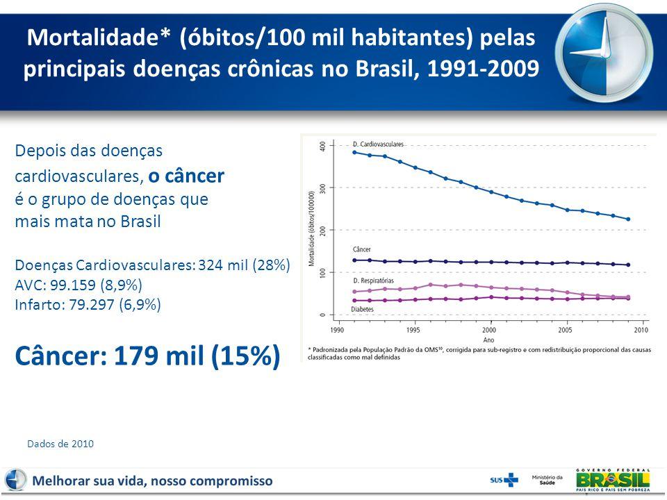 Mortalidade* (óbitos/100 mil habitantes) pelas principais doenças crônicas no Brasil, 1991-2009