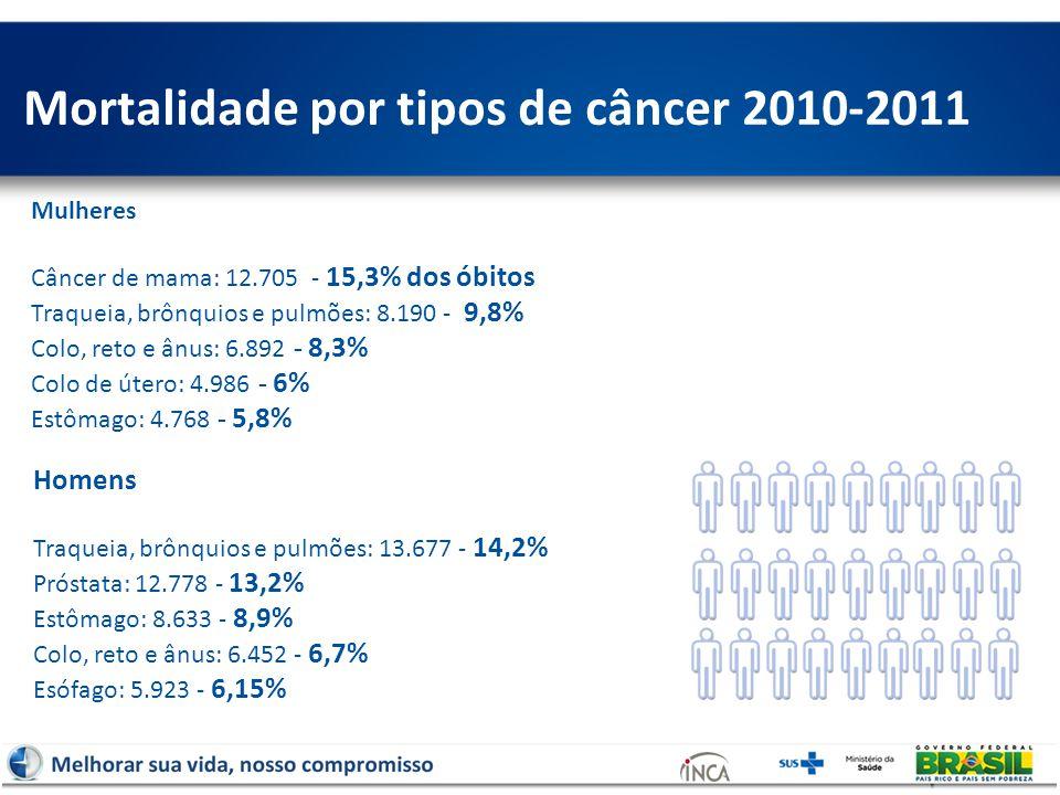 Mortalidade por tipos de câncer 2010-2011