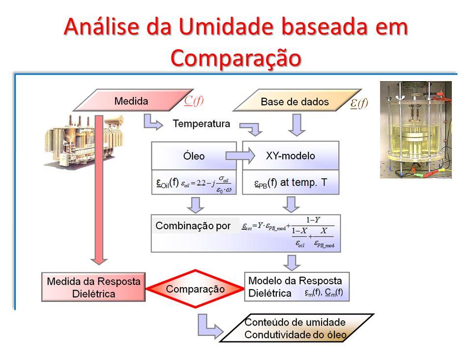 Análise da Umidade baseada em Comparação