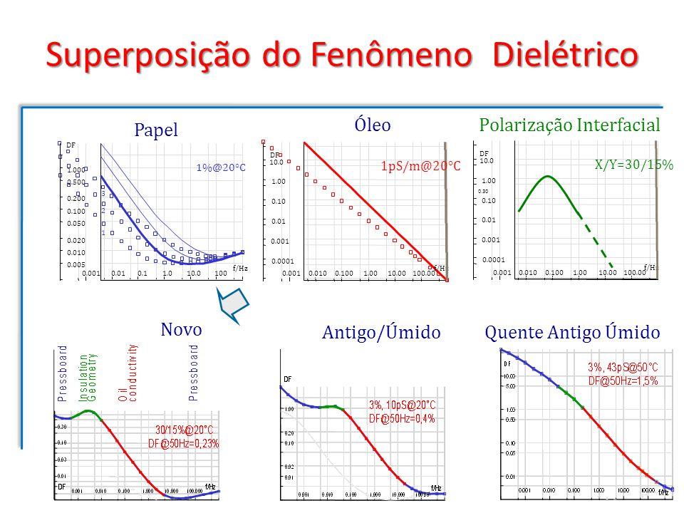 Superposição do Fenômeno Dielétrico