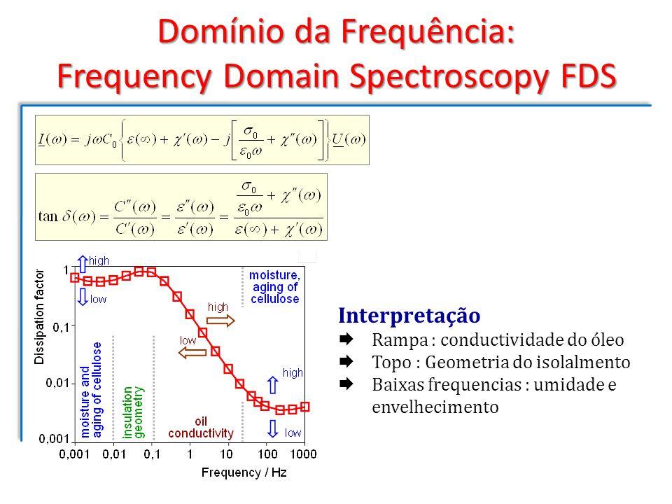 Domínio da Frequência: Frequency Domain Spectroscopy FDS