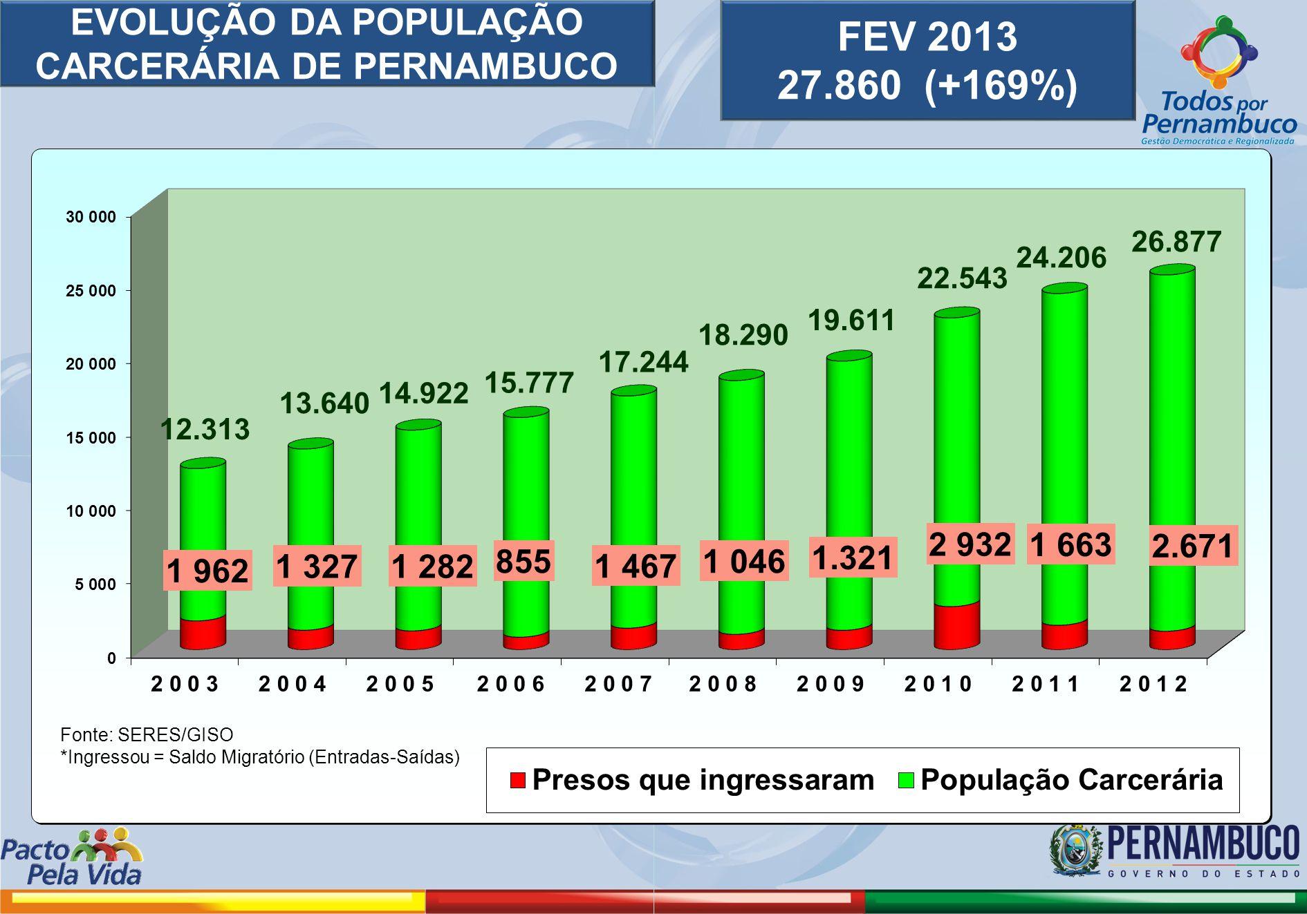 EVOLUÇÃO DA POPULAÇÃO CARCERÁRIA DE PERNAMBUCO