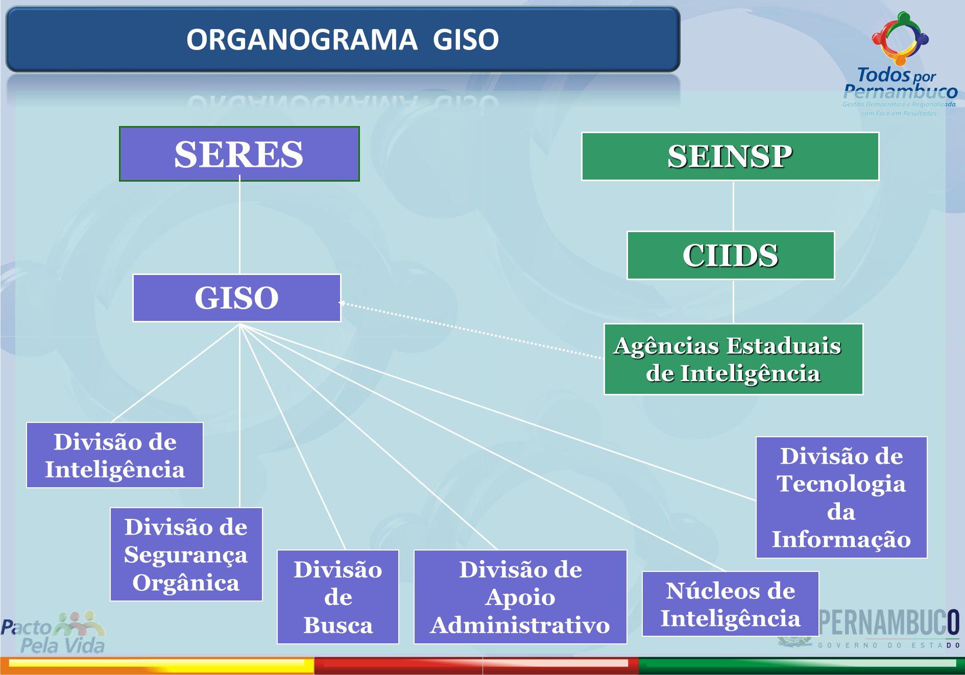 SERES ORGANOGRAMA GISO SEINSP CIIDS GISO Agências Estaduais