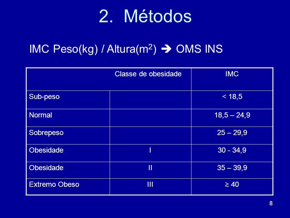 2. Métodos IMC Peso(kg) / Altura(m2)  OMS INS Classe de obesidade IMC