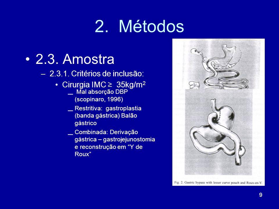 2. Métodos 2.3. Amostra Mal absorção DBP (scopinaro, 1996)