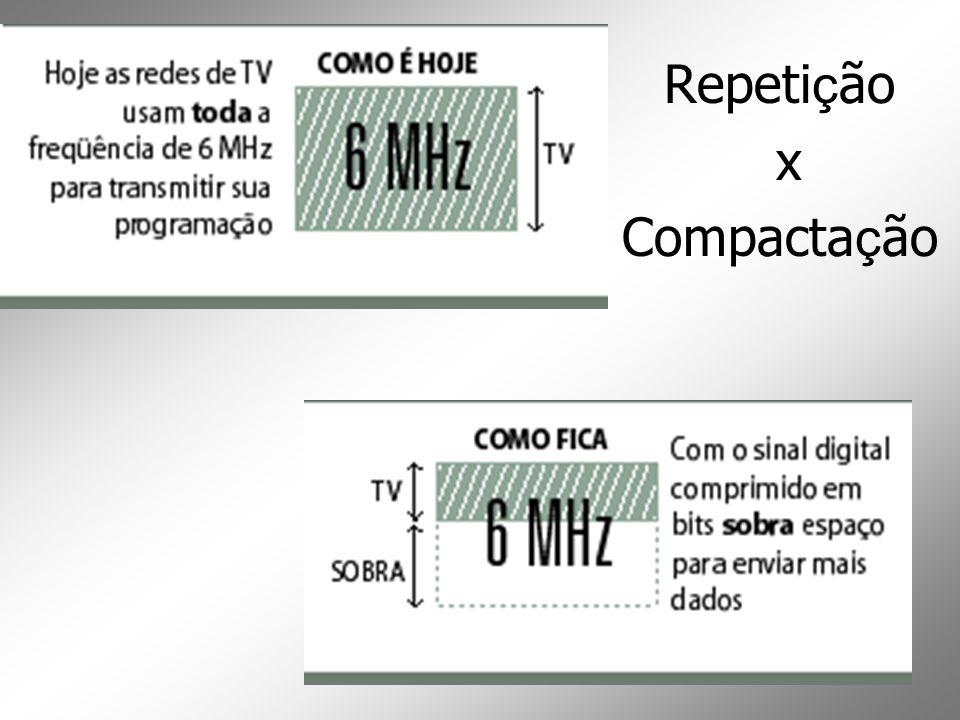 Repetição x Compactação