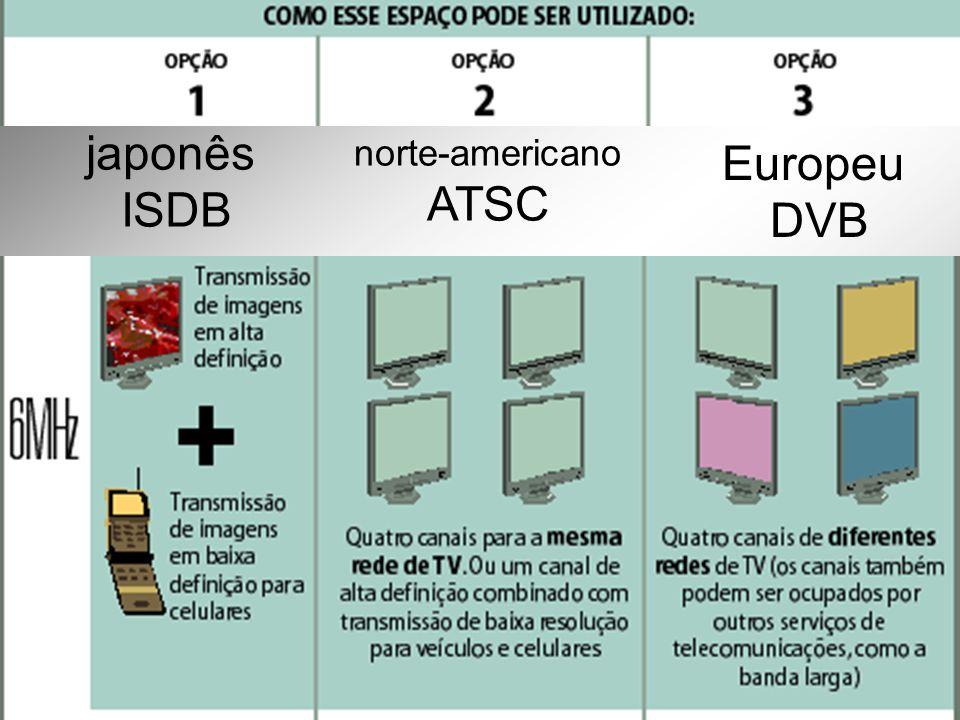 japonês ISDB norte-americano ATSC Europeu DVB